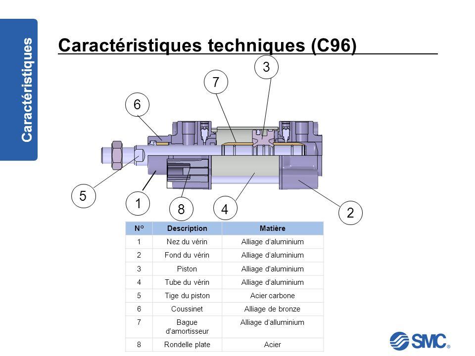 Caractéristiques techniques (C96)