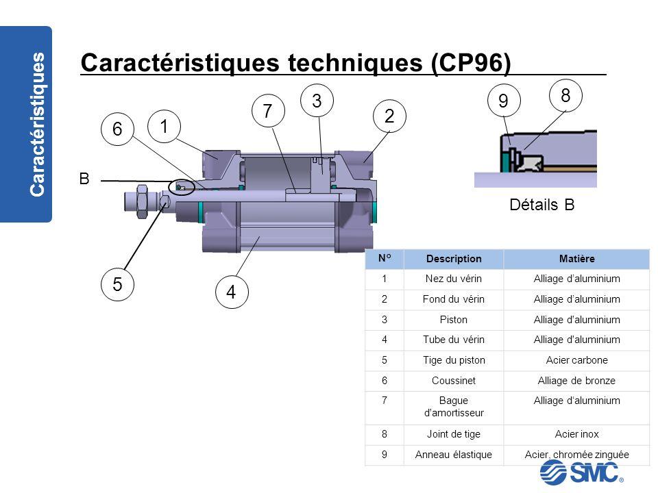 Caractéristiques techniques (CP96)