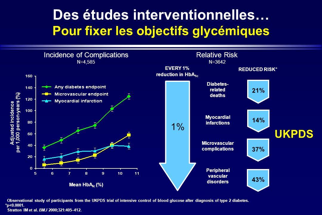 Des études interventionnelles… Pour fixer les objectifs glycémiques