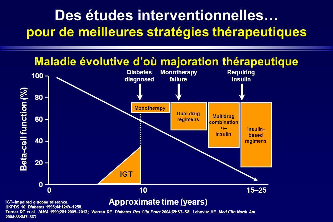Maladie évolutive d'où majoration thérapeutique