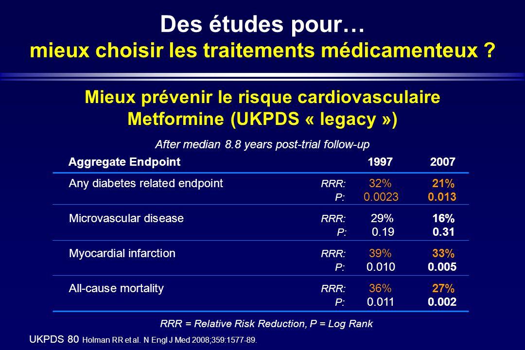 Des études pour… mieux choisir les traitements médicamenteux