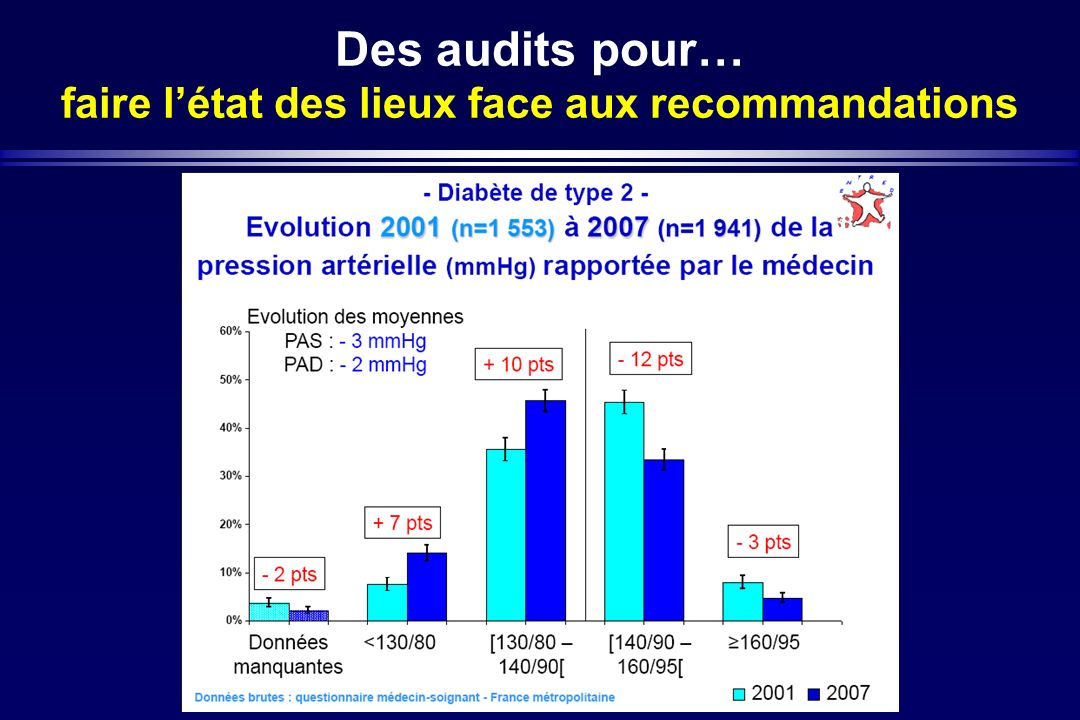 Des audits pour… faire l'état des lieux face aux recommandations