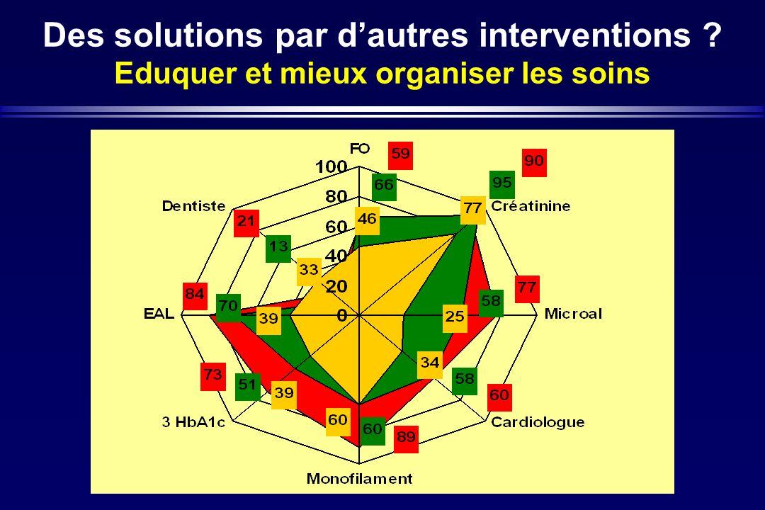 Des solutions par d'autres interventions