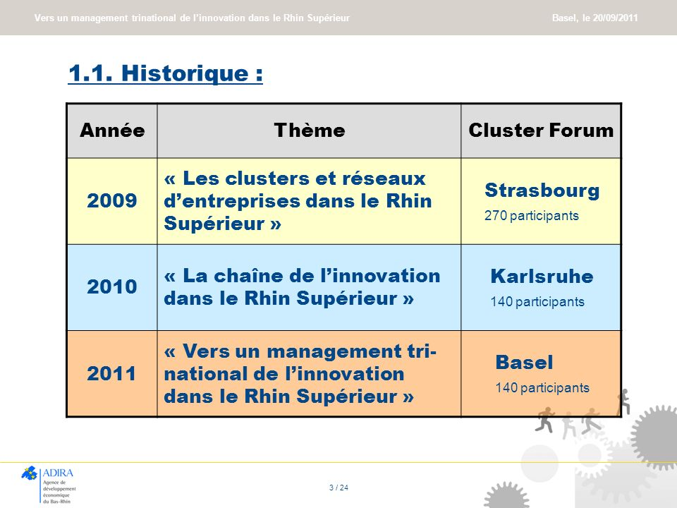 1.1. Historique : Année Thème Cluster Forum 2009