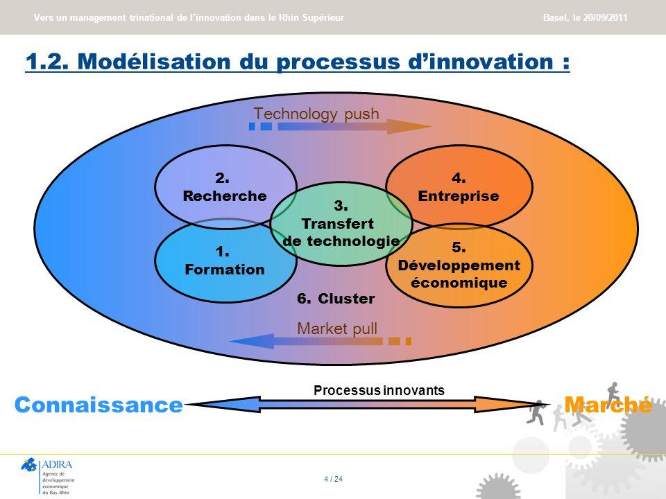 1.2. Modélisation du processus d'innovation :