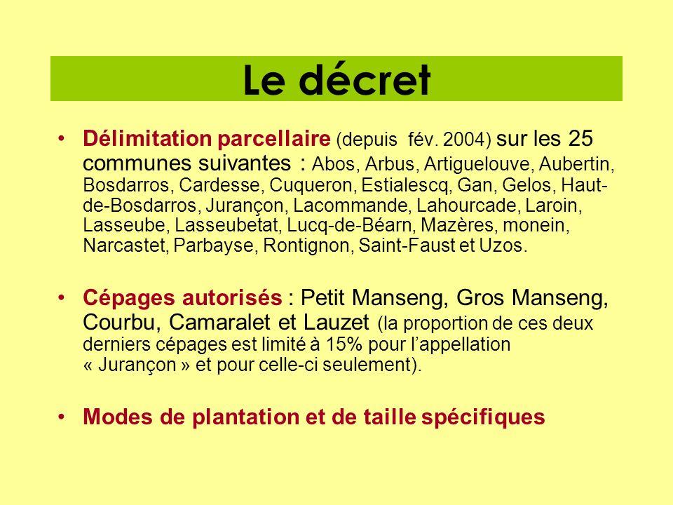 Le décret