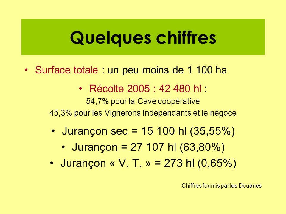 Quelques chiffres Jurançon sec = 15 100 hl (35,55%)