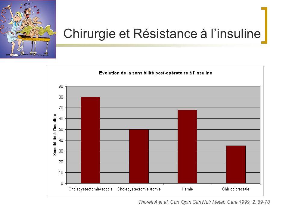 Chirurgie et Résistance à l'insuline