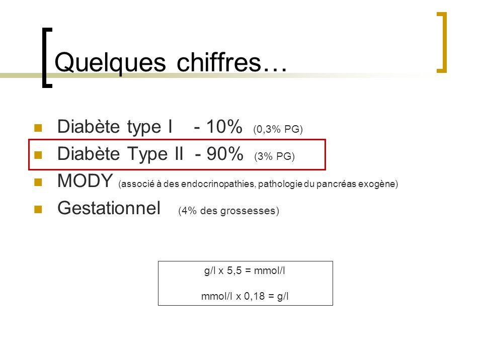 Quelques chiffres… Diabète type I - 10% (0,3% PG)