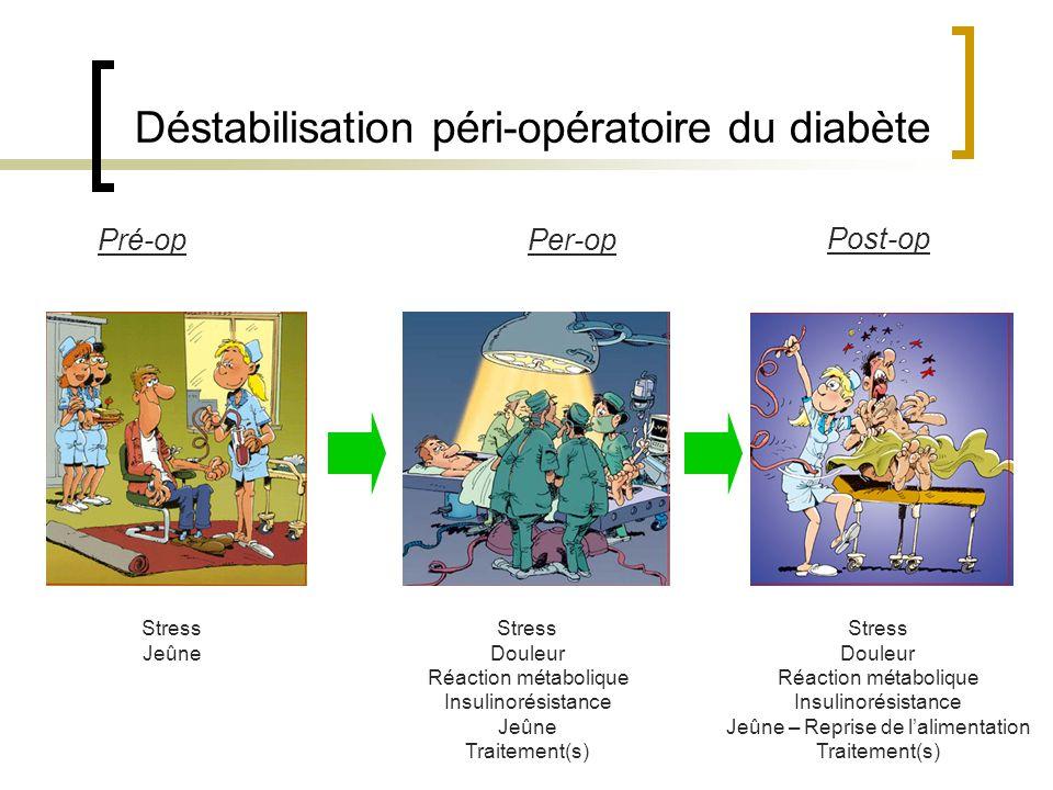 Déstabilisation péri-opératoire du diabète