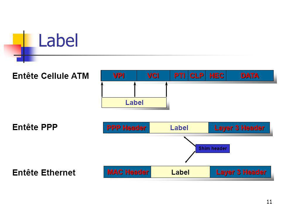 Label Entête Cellule ATM Entête PPP Entête Ethernet VPI VCI PTI CLP