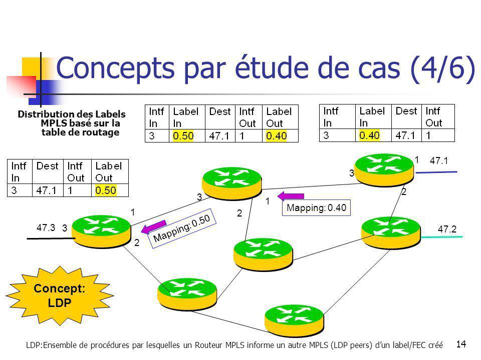 Concepts par étude de cas (4/6)