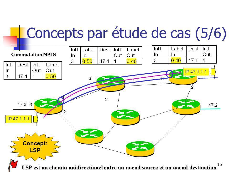 Concepts par étude de cas (5/6)