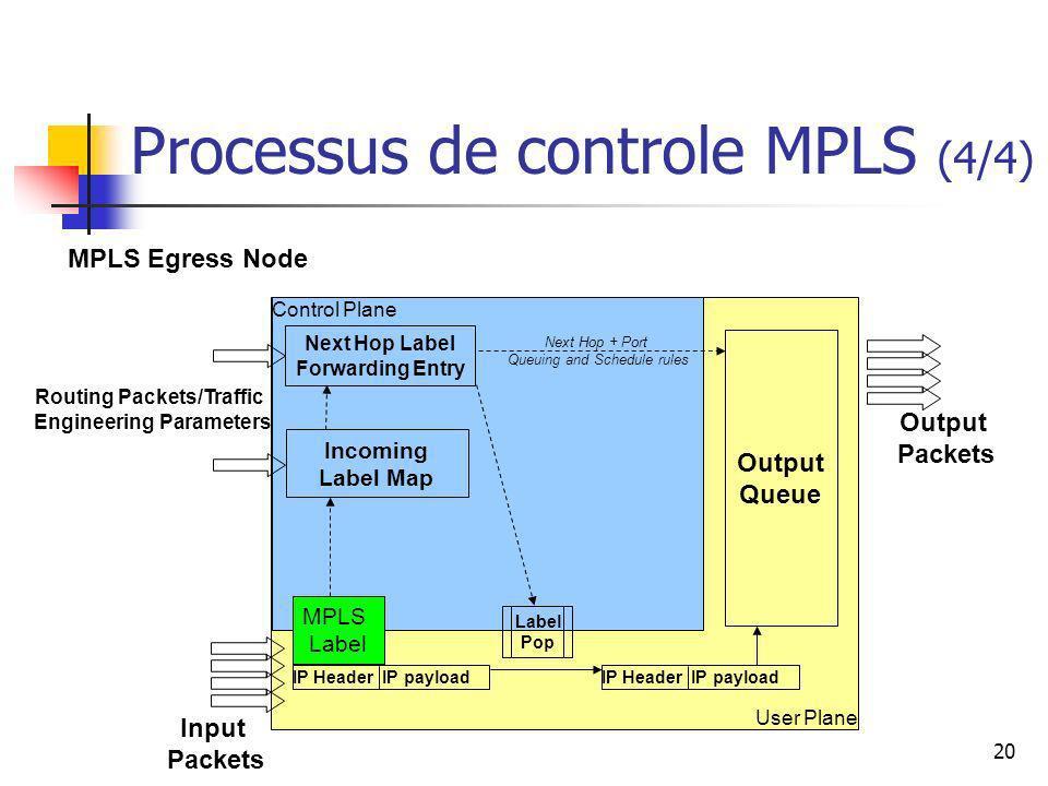 Processus de controle MPLS (4/4)