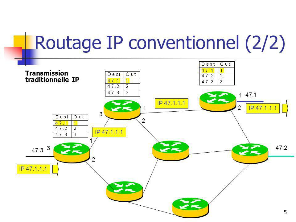 Routage IP conventionnel (2/2)