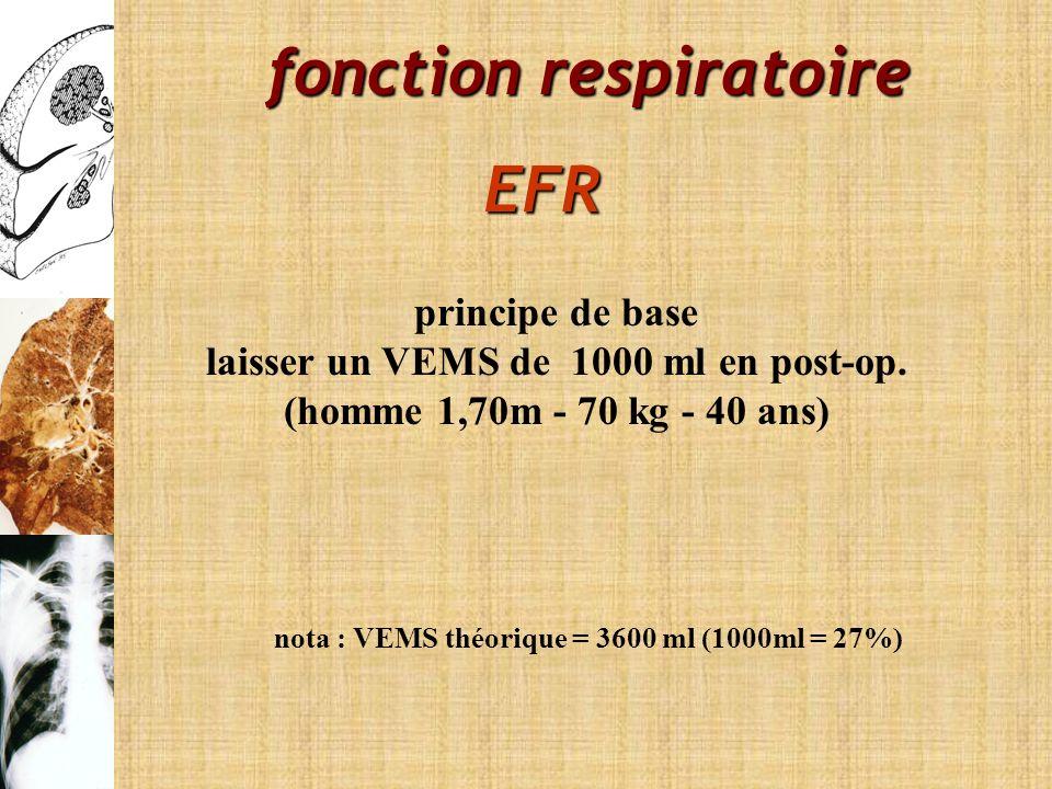 fonction respiratoire laisser un VEMS de 1000 ml en post-op.