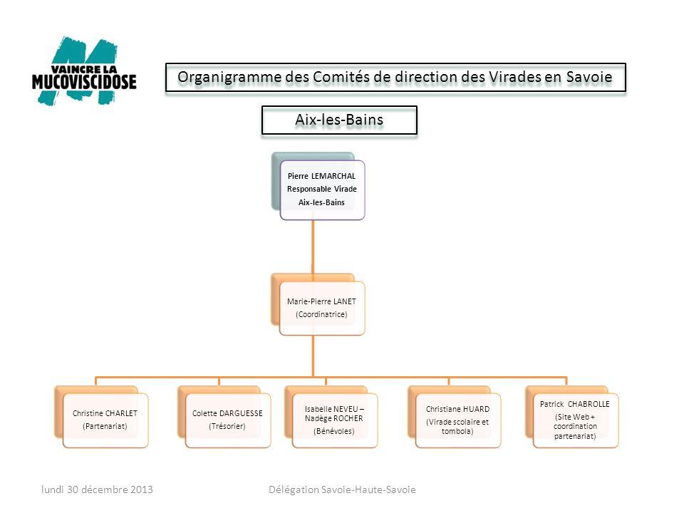 Organigramme des Comités de direction des Virades en Savoie