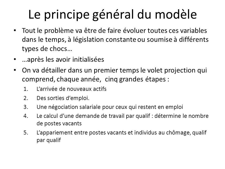 Le principe général du modèle