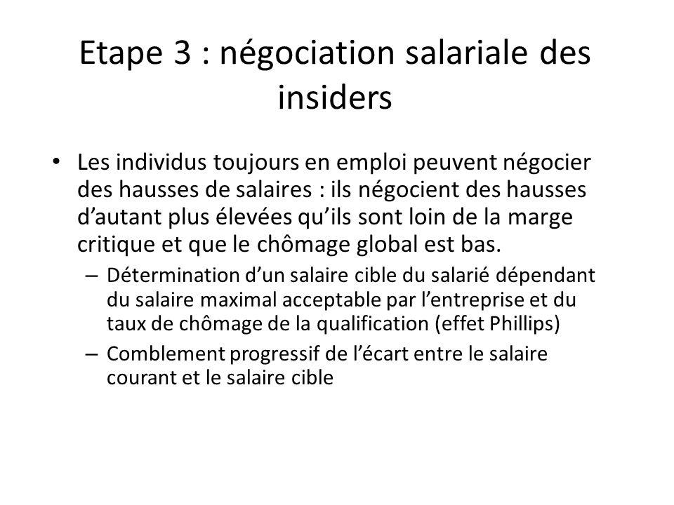 Etape 3 : négociation salariale des insiders