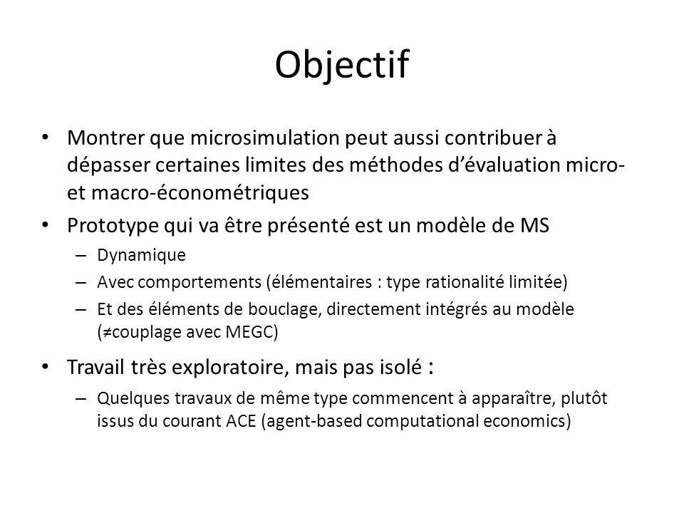 Objectif Montrer que microsimulation peut aussi contribuer à dépasser certaines limites des méthodes d'évaluation micro- et macro-économétriques.