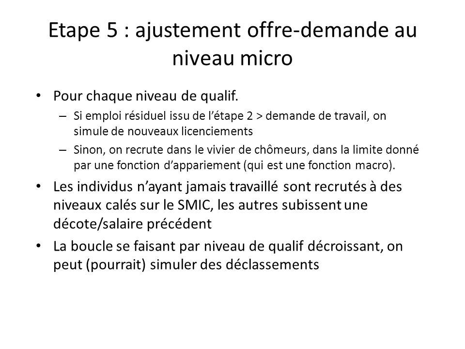 Etape 5 : ajustement offre-demande au niveau micro