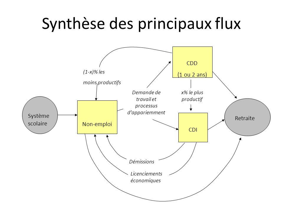 Synthèse des principaux flux
