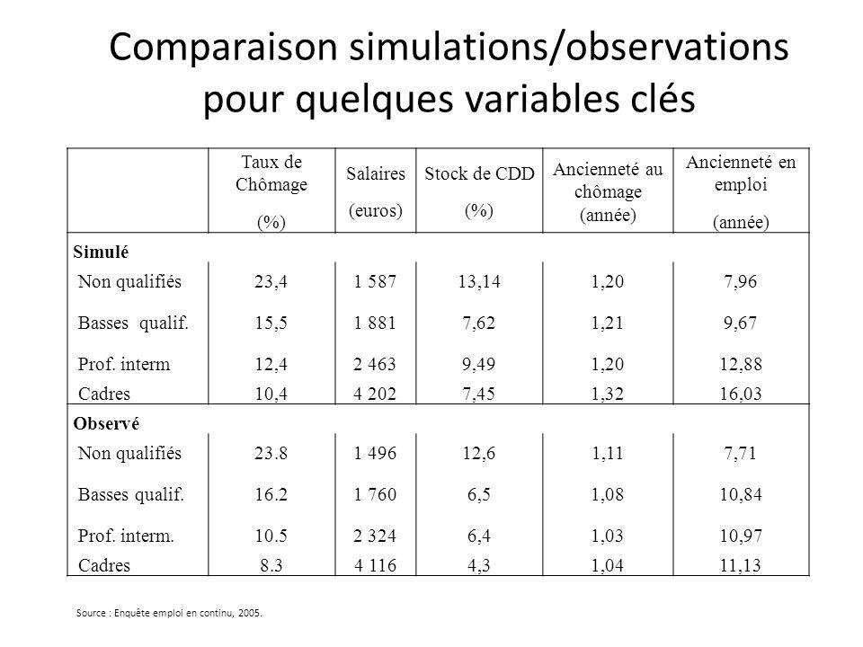 Comparaison simulations/observations pour quelques variables clés