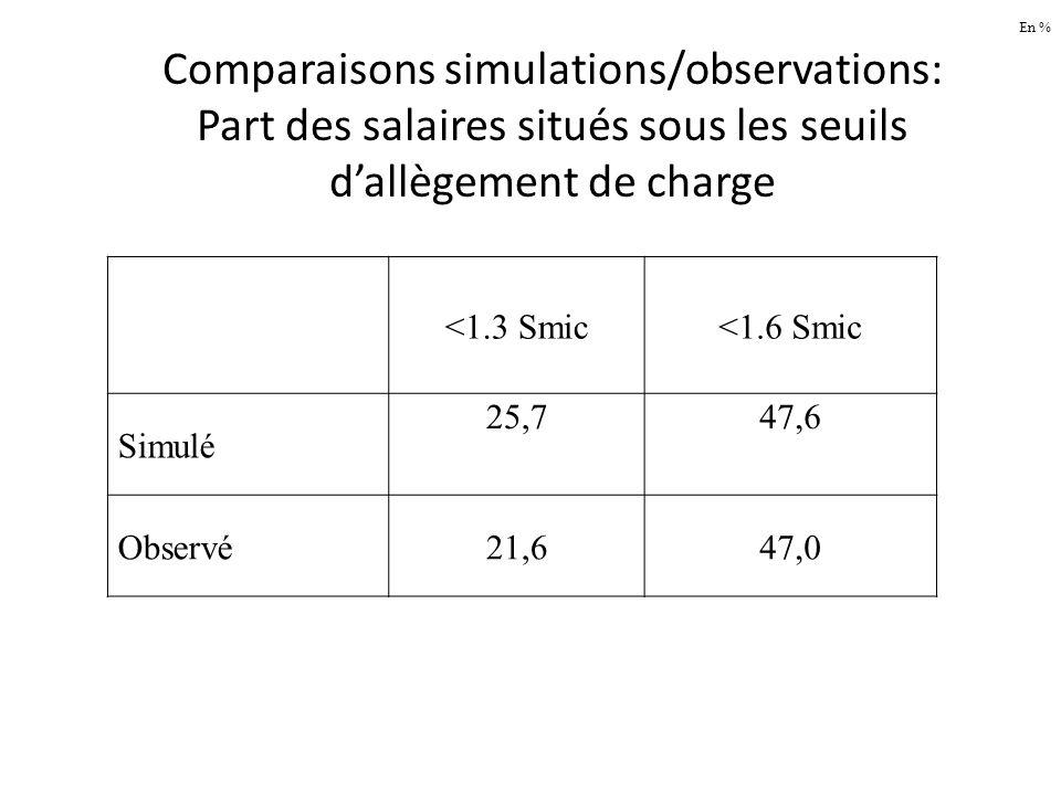 En % Comparaisons simulations/observations: Part des salaires situés sous les seuils d'allègement de charge.