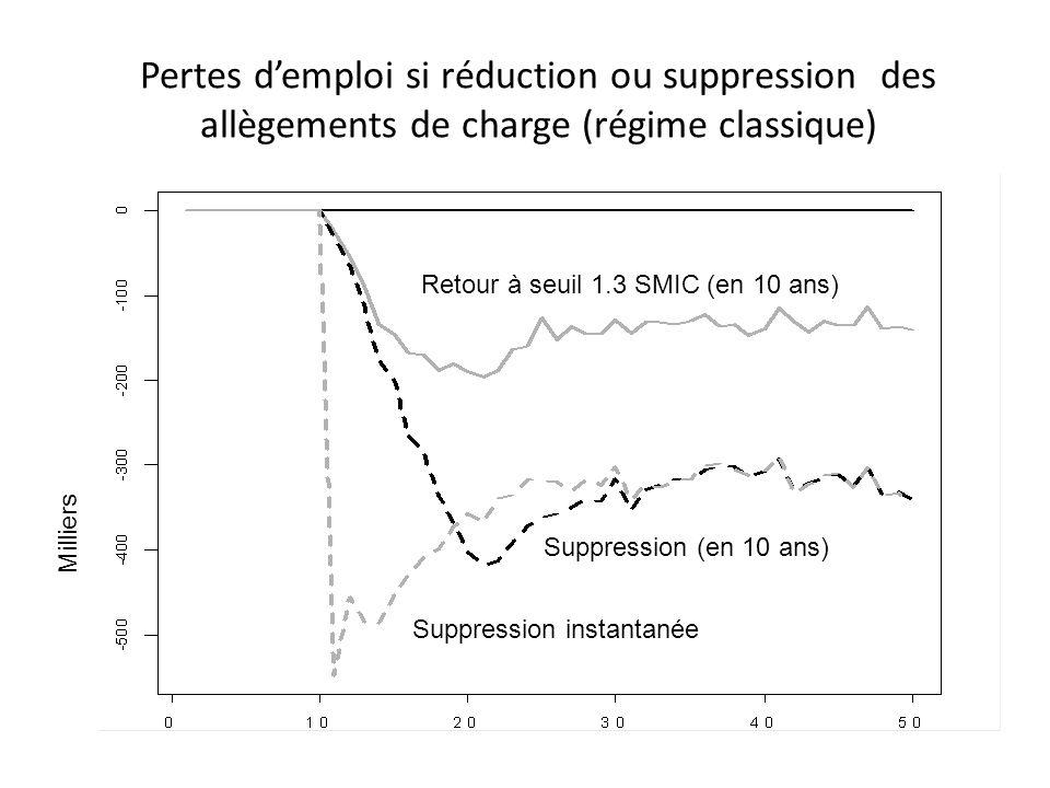 Pertes d'emploi si réduction ou suppression des allègements de charge (régime classique)