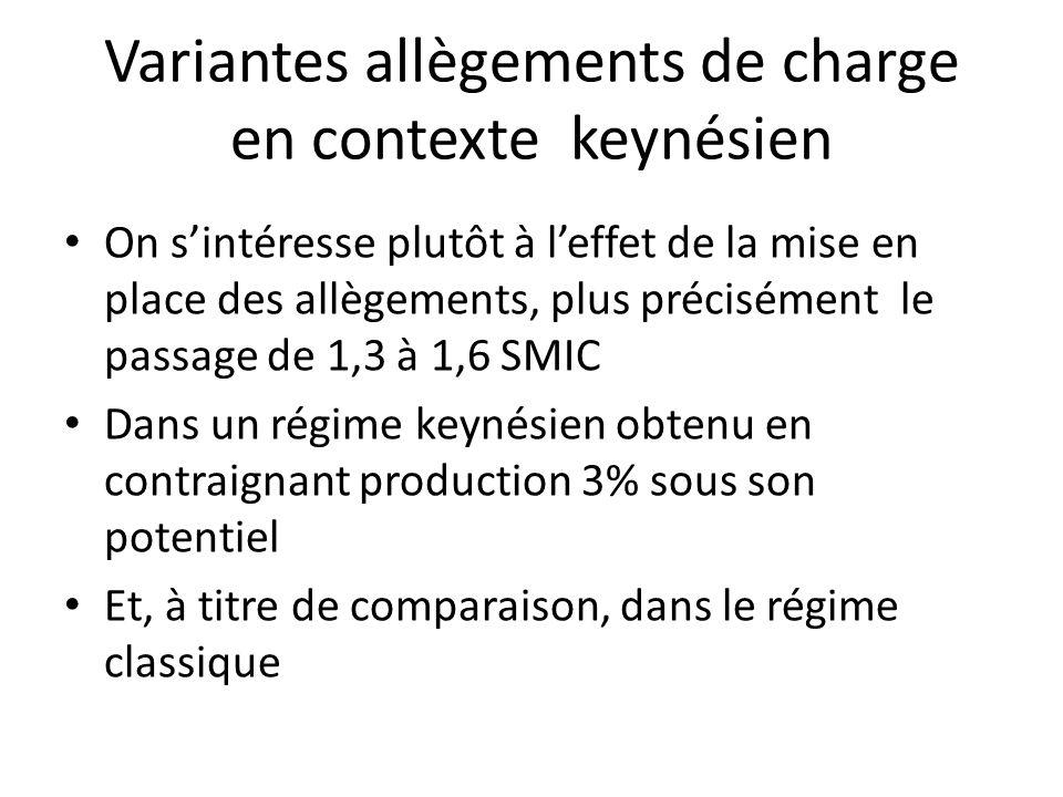 Variantes allègements de charge en contexte keynésien