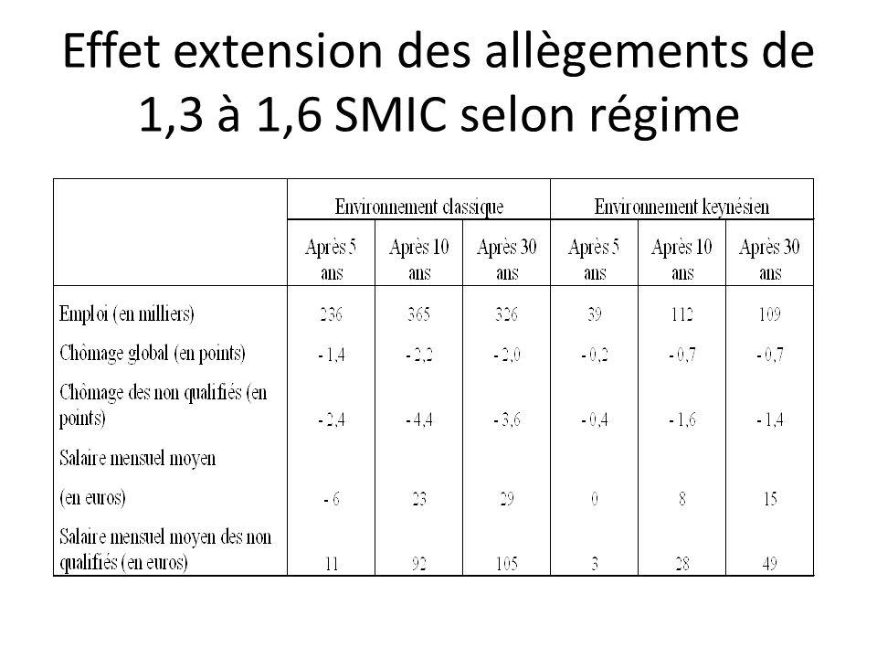 Effet extension des allègements de 1,3 à 1,6 SMIC selon régime