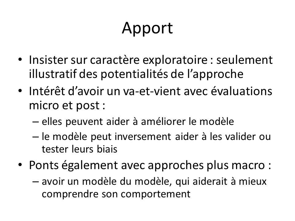 Apport Insister sur caractère exploratoire : seulement illustratif des potentialités de l'approche.