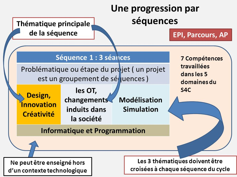 Une progression par séquences