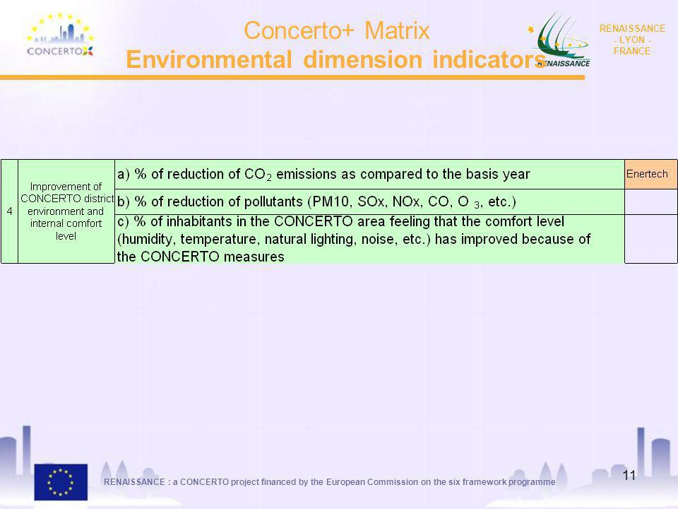 Environmental dimension indicators