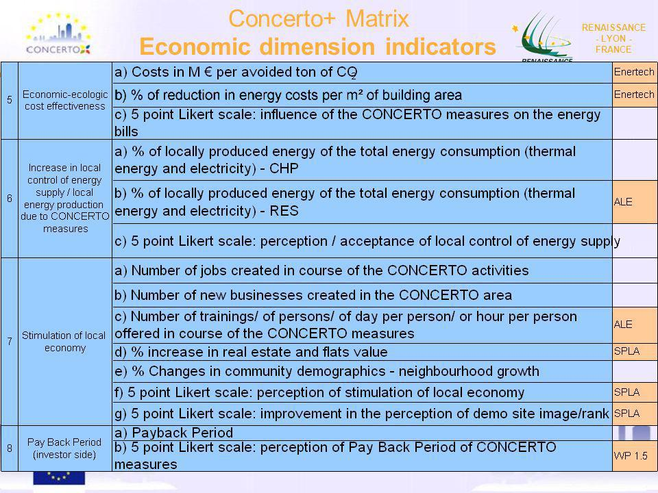 Economic dimension indicators