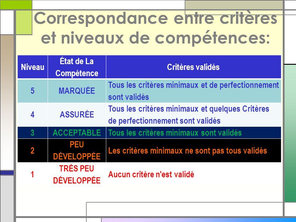 Correspondance entre critères et niveaux de compétences: