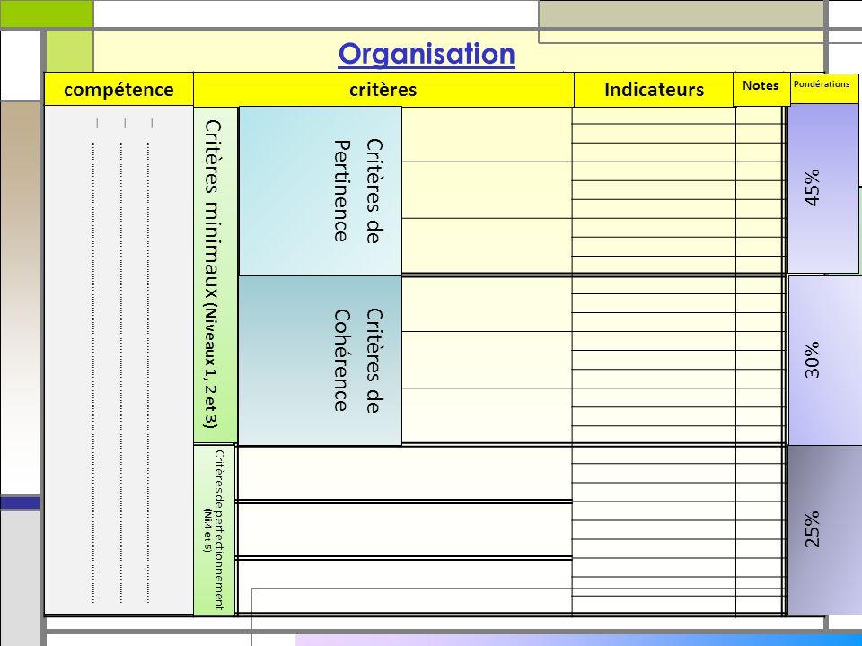 Organisation Critères minimaux (Niveaux 1, 2 et 3)