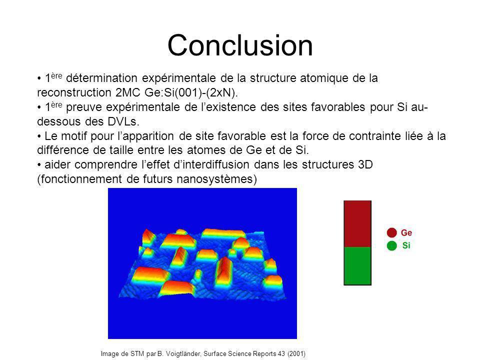 Conclusion 1ère détermination expérimentale de la structure atomique de la reconstruction 2MC Ge:Si(001)-(2xN).