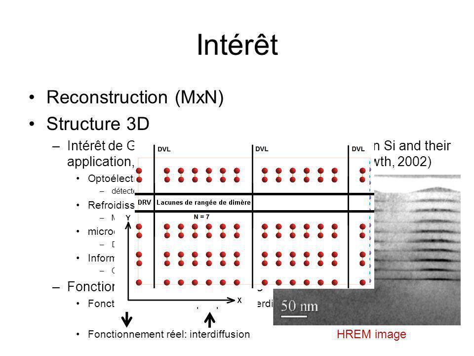 Intérêt Reconstruction (MxN) Structure 3D