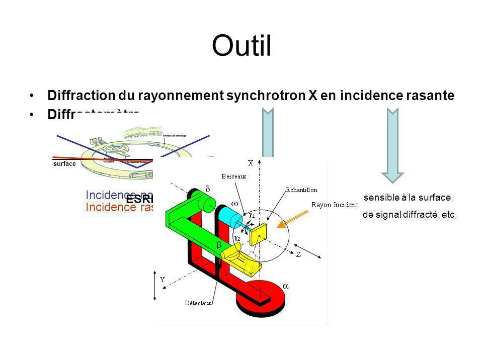 Outil Diffraction du rayonnement synchrotron X en incidence rasante