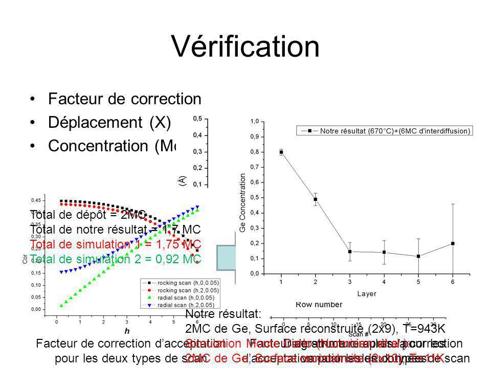 Vérification Facteur de correction Déplacement (X)