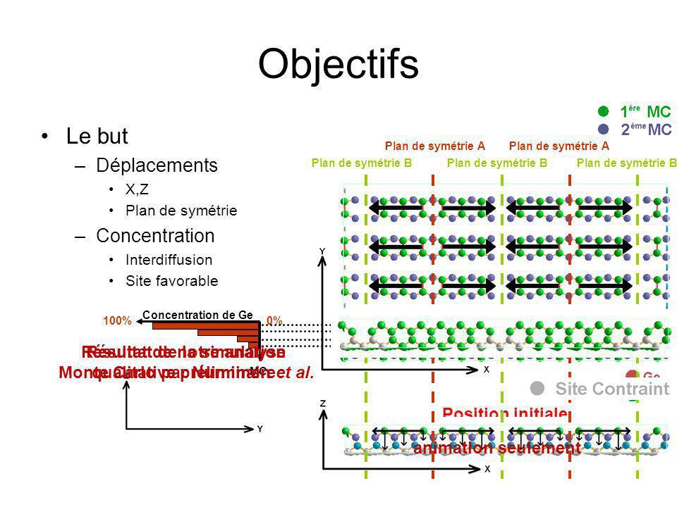 Objectifs Le but Déplacements Concentration Résultat de la simulation
