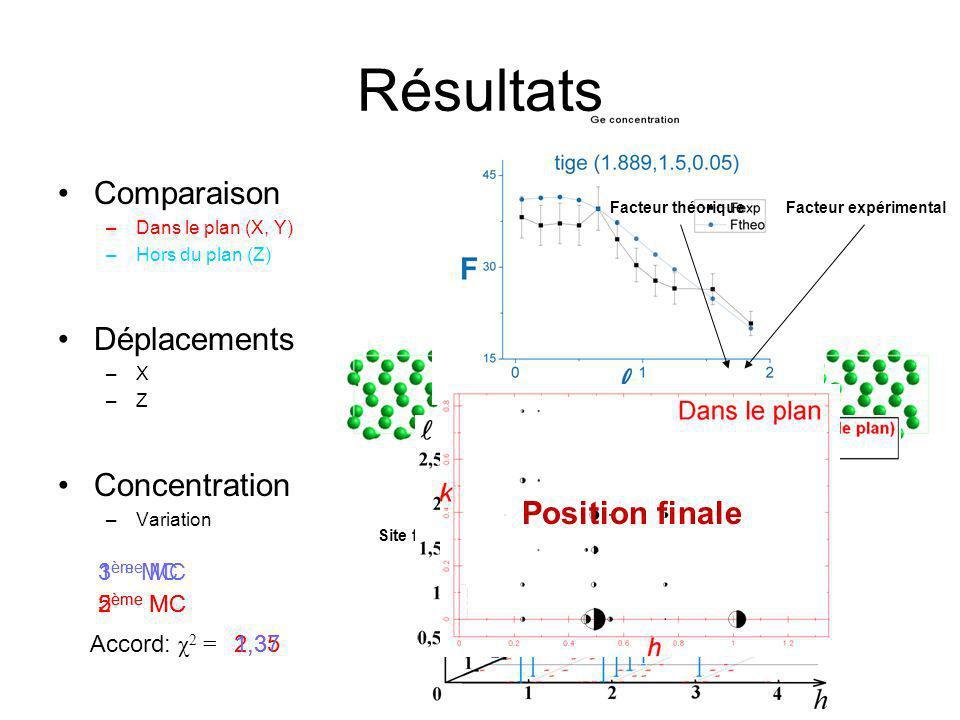 Résultats Comparaison Déplacements Concentration Position finale