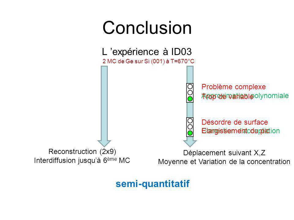 Conclusion L 'expérience à ID03 semi-quantitatif Problème complexe