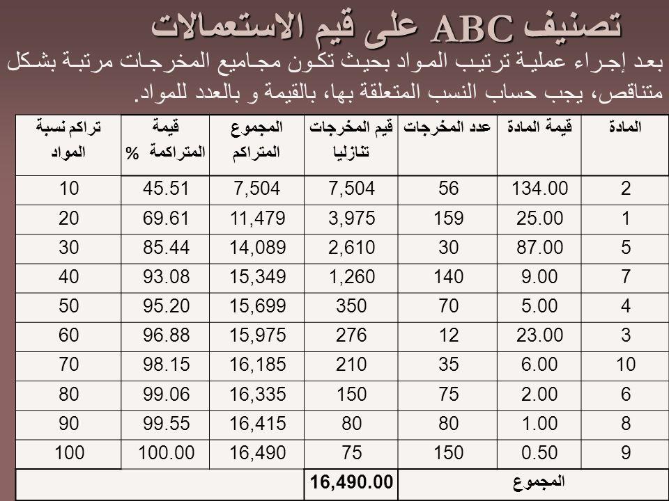 تصنيف ABC على قيم الاستعمالات