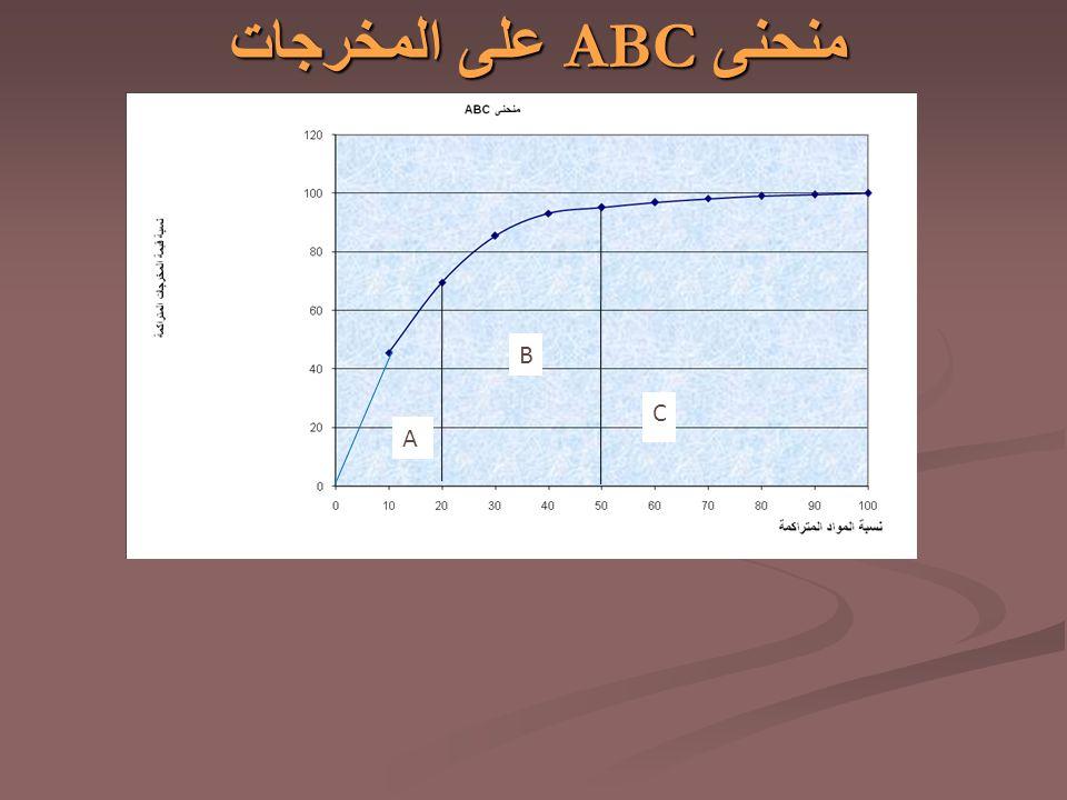 منحنى ABC على المخرجات B C A