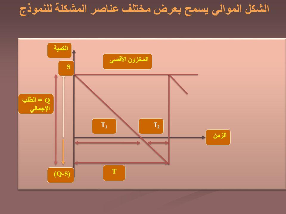 الشكل الموالي يسمح بعرض مختلف عناصر المشكلة للنموذج