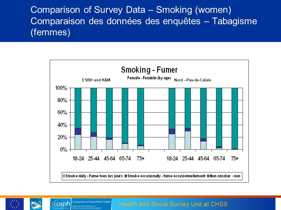 Comparison of Survey Data – Smoking (women) Comparaison des données des enquêtes – Tabagisme (femmes)