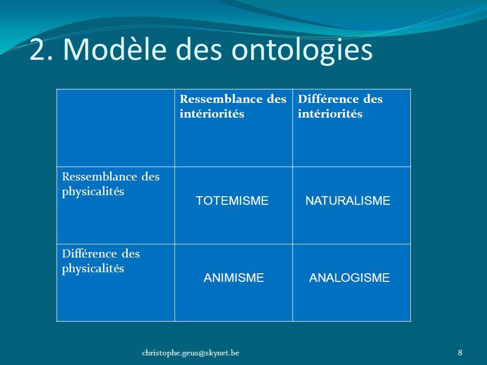 2. Modèle des ontologies Ressemblance des intériorités
