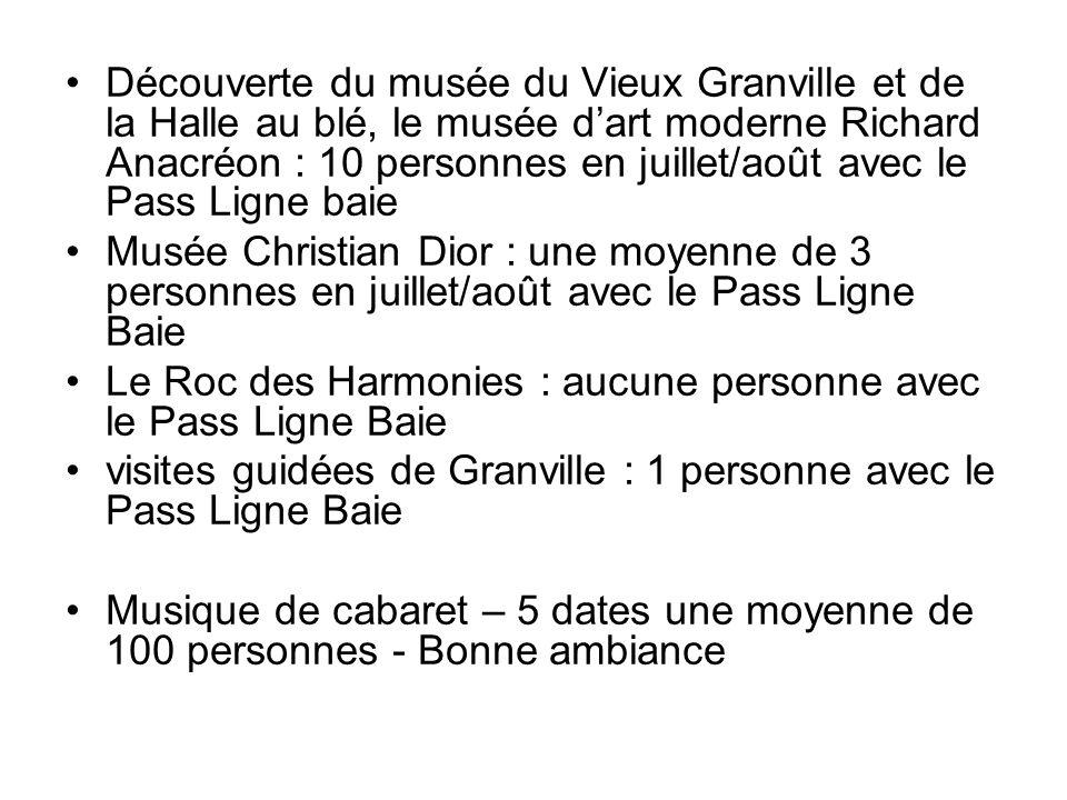 Découverte du musée du Vieux Granville et de la Halle au blé, le musée d'art moderne Richard Anacréon : 10 personnes en juillet/août avec le Pass Ligne baie